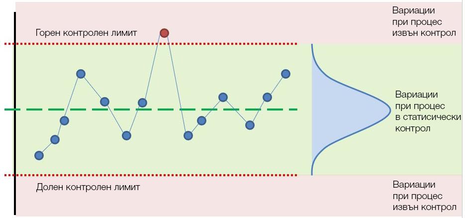 Контролна графика за SPC