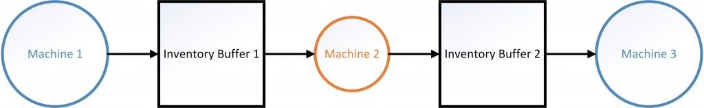 Production chain of unreliable machines, inventory buffers and a bottleneck