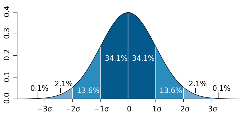 Normal distribution with different probability percentage for standard deviation levels