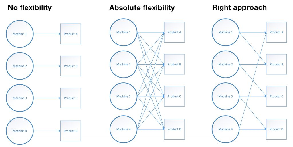 Different network designs that describe flexibility