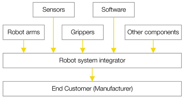 The Robotic System Integrator Role