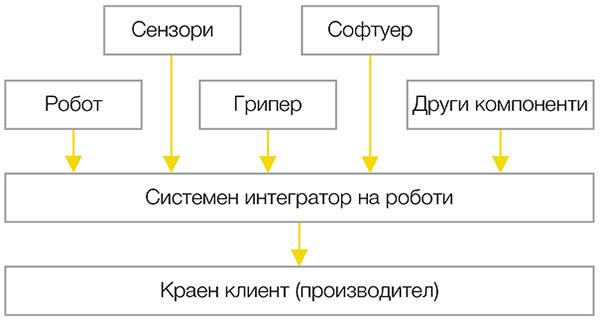 Индустриални роботи системен интегратор