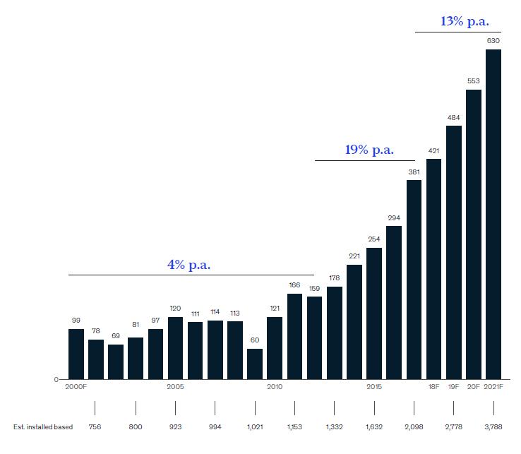 Industrial Robots Market Trends